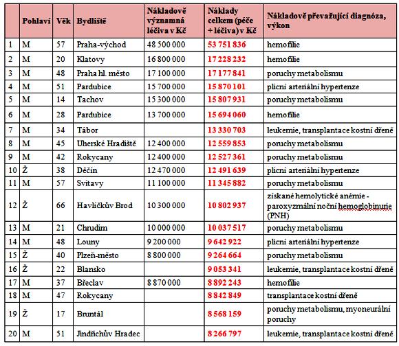 Přehled nejnákladnějších pojištěnců VZP ČR v roce 2012