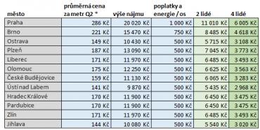 Výpočet pro referenční byt 3+1 70 m2 v širším centru města.