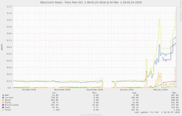 Vývoj počtu serverů aplikace Electrum v čase