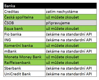 Jaké banky si můžete v Air Bank připojit?