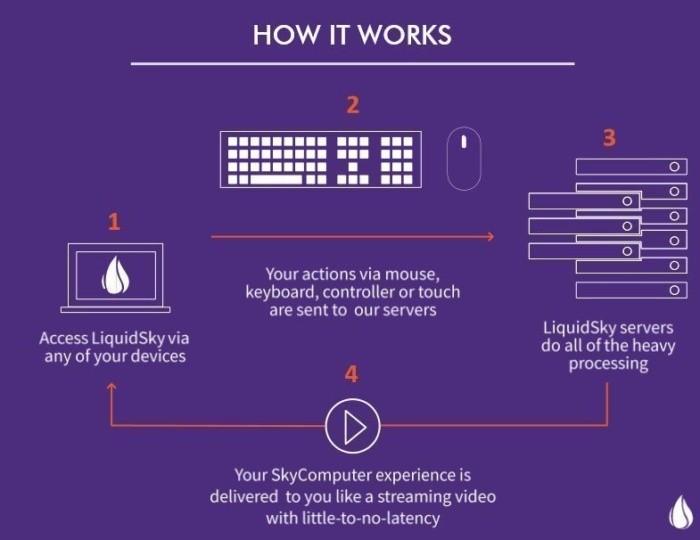 Schéma ukazující, jak LiquidSky provádí streaming počítačových her z cloudu do vašeho zařízení