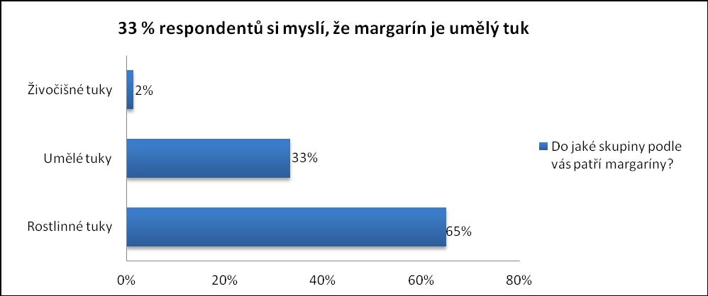 Anketa: Jsou margaríny umělé zlo?