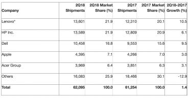 Předběžné prodeje PC v druhém kvartálu 2018