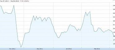 Vývoj ceny akcií společnosti Groupon.