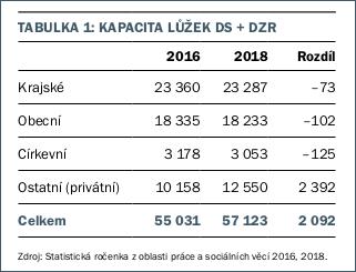 Kapacita lůžek DS + DZR