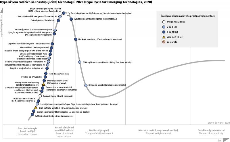 Gartner + Hype křivka nastupujících technologií, 2020