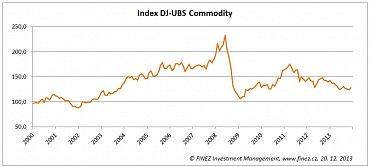 Vývoj hodnoty komoditního indexu DJ-UBS Commodity