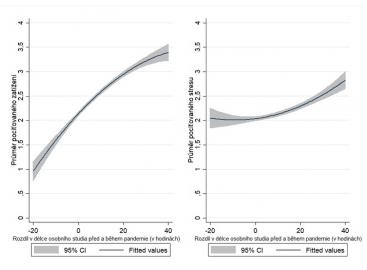 Průměry pociťovaného studijního zatížení a stresu podle rozdílu v délce osobního studia před a během pandemie (v hodinách)