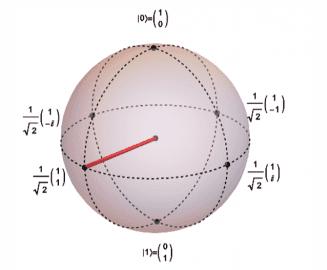 Qubit - kvantový bit.