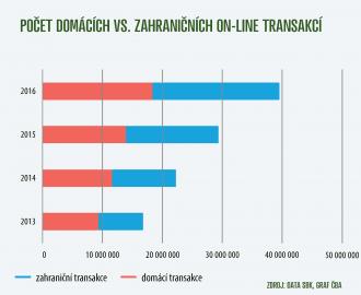 Objem domácích a zahraničních on-line transakcí.