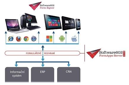 Software602 FUI