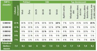 Tabulka pěti nejčastějších měsíčních zůstatků Čechů podle pohlaví, věku a typu domácnosti.
