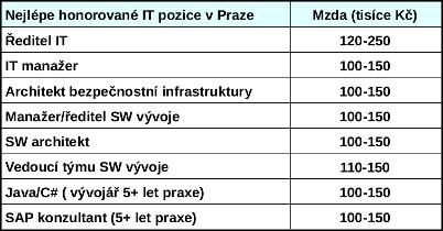 Nejlépe honorované IT pozice v Praze (2021)