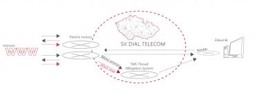 Schéma služby AntiDDoS Dial Telecomu