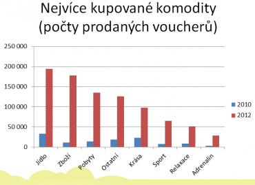 Zapakatel.cz - Nejvíce kupované komodity (2010 vs 2012)