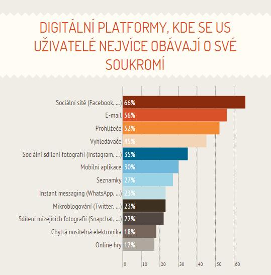 66 % lidí se obává o soukromí na sociálních sítích