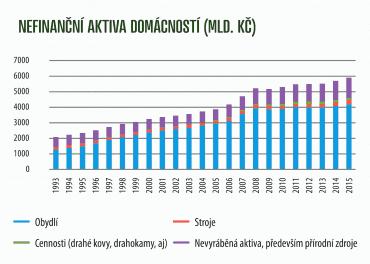 Nefinanční aktiva českých domácností (1993-2015).