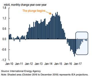 Produkce ropy v USA v milionech barelů denně v jednotlivých měsících počítaná jako meziroční změna.