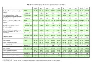 Statistika stavebního spoření.