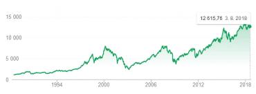 Vývoj indexu DAX.