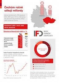 Index finanční gramotnosti (02/2016)