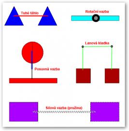 Ukázka kinematických a silových vazeb.