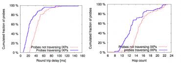 Měření RTT a hopů s a bez peeringového uzlu