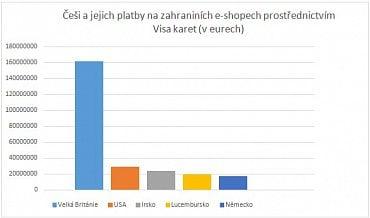 Průzkum v období říjen 2014 – září 2015.