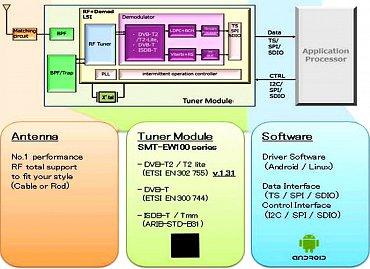 Schéma modulu SMT-EW100, který má v sobě zároveň integrován TV tuner. Obrázek lze zvětšit