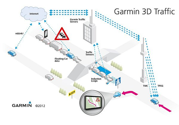 Grafické znázornění funkčnosti služby Garmin 3D Live Traffic