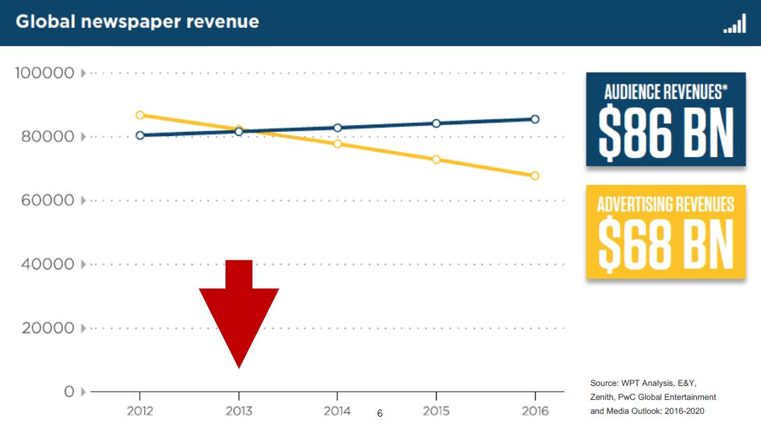 Příjmy od čtenářů (audience) oproti příjmům z inzerce (advertising)