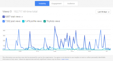 Google+ Insights - Visibility