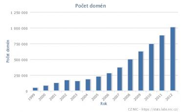 Vývoj počtu domén .cz