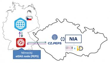 Ukázka fungování mezinárodní komunikaci v rámci eIDASu v podání CZ.NIC.