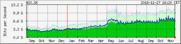 Roční datový tok v NIX.SK