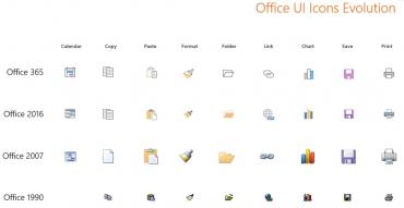 Vývoj ikonek v Office