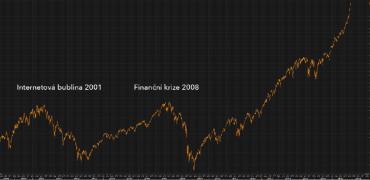 Vývoj kurzu S&P 500.