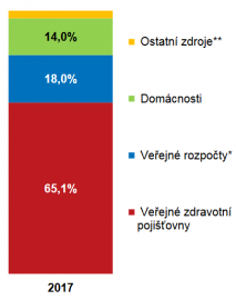 Zdroje financování zdravotní péče v České republice v roce 2017.