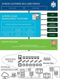 Schéma fungování Altron Cloud Management Platform.