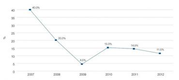 Tempo růstu investic do internetové reklamy za posledních 6 let