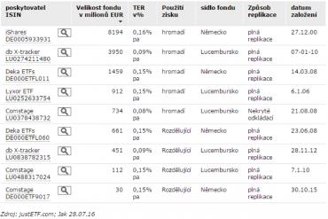 Srovnání ETF na index DAX