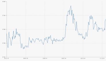 Vývoj kurzu EUR/CZK v roce 2014