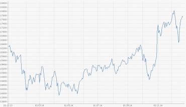 Vývoj japonského akciového indexu Nikkei 225 v roce 2014