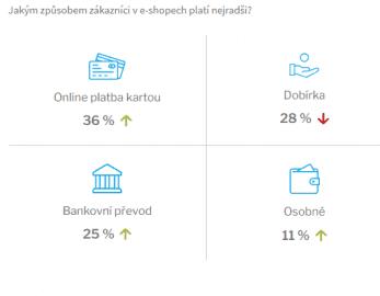 Přehled nejoblíbenějších metod plateb zákazníků
