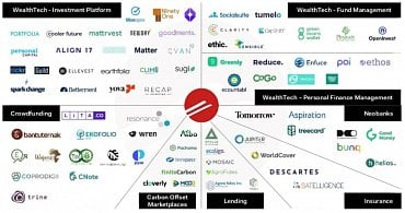 Přehled ESG fintech startupů