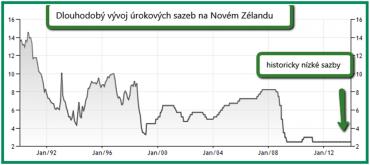 Dlouhodobý vývoj úrokových sazeb na Novém Zélandu