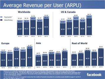 Průměrný příjem na uživatele (podle oblastí)