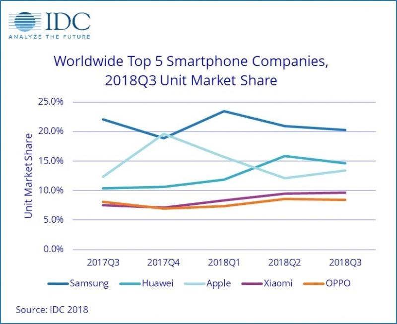 Podíly hlavních výrobců smartphonů v 3Q18, listopad 2018