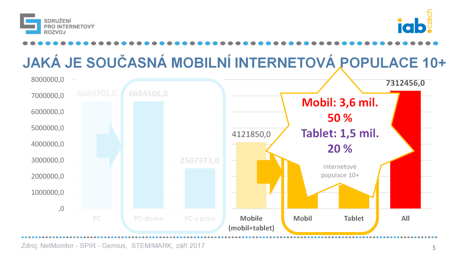 Češi na mobilním internetu 2017