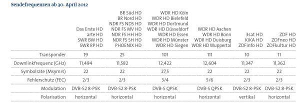 Tabulka s parametry nových HD kanálů, které odstartují 30. dubna 2012.
